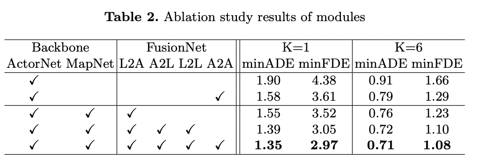 ablation-study-of-modules