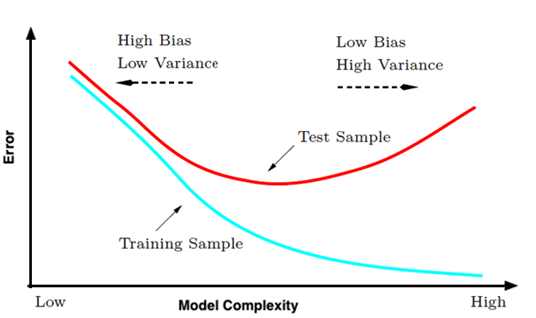 bias-variance-and-model-complexity