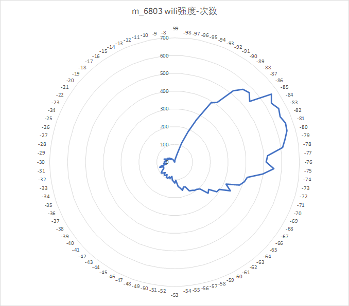 tianchi-wifi-position-wifi-frequency-count